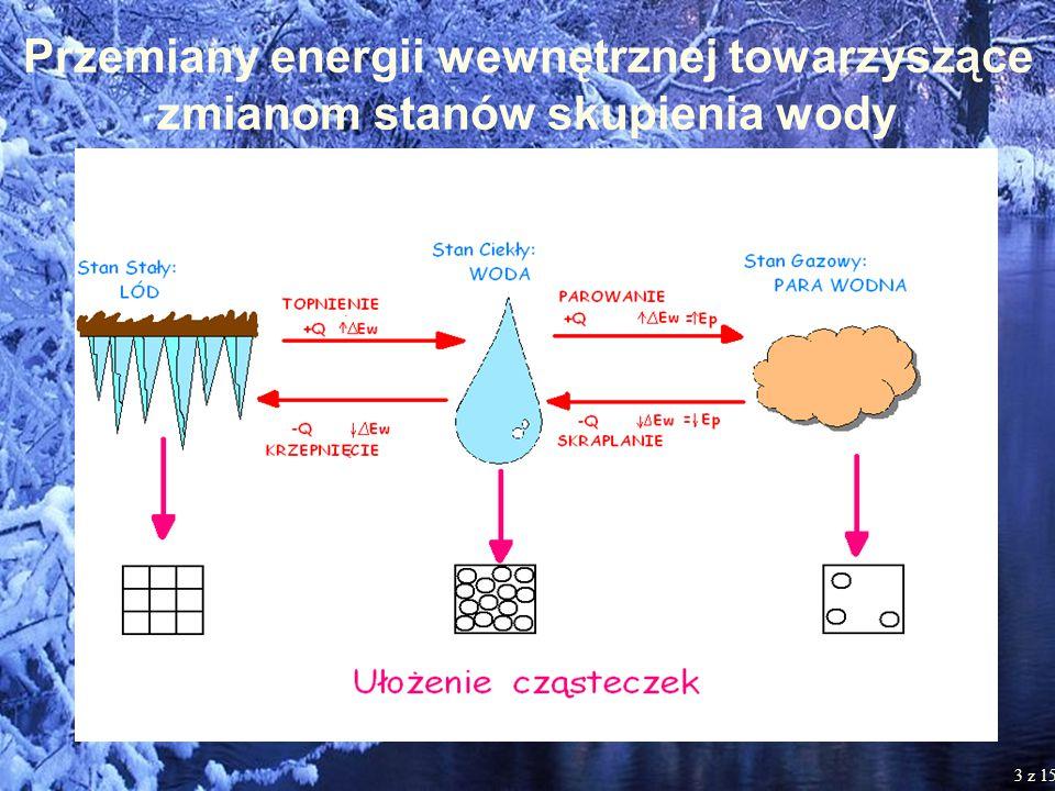 Przemiany energii wewnętrznej towarzyszące zmianom stanów skupienia wody