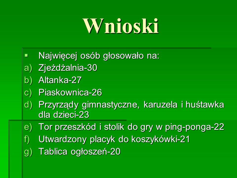 Wnioski Najwięcej osób głosowało na: Zjeżdżalnia-30 Altanka-27