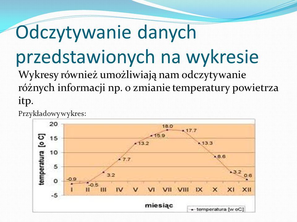 Odczytywanie danych przedstawionych na wykresie
