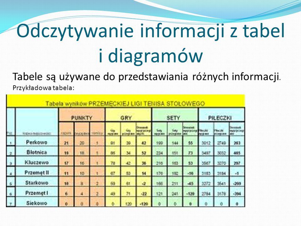 Odczytywanie informacji z tabel i diagramów