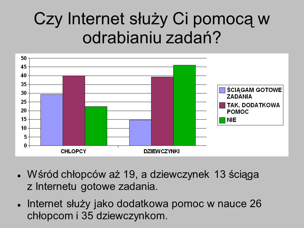 Czy Internet służy Ci pomocą w odrabianiu zadań