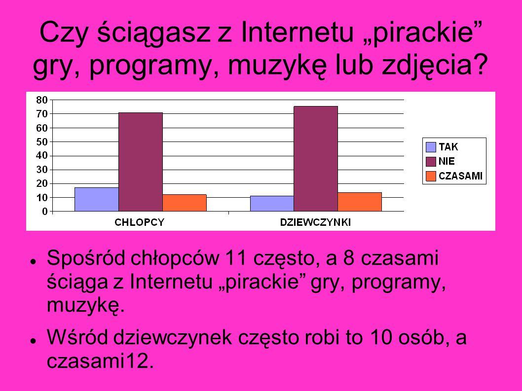 """Czy ściągasz z Internetu """"pirackie gry, programy, muzykę lub zdjęcia"""