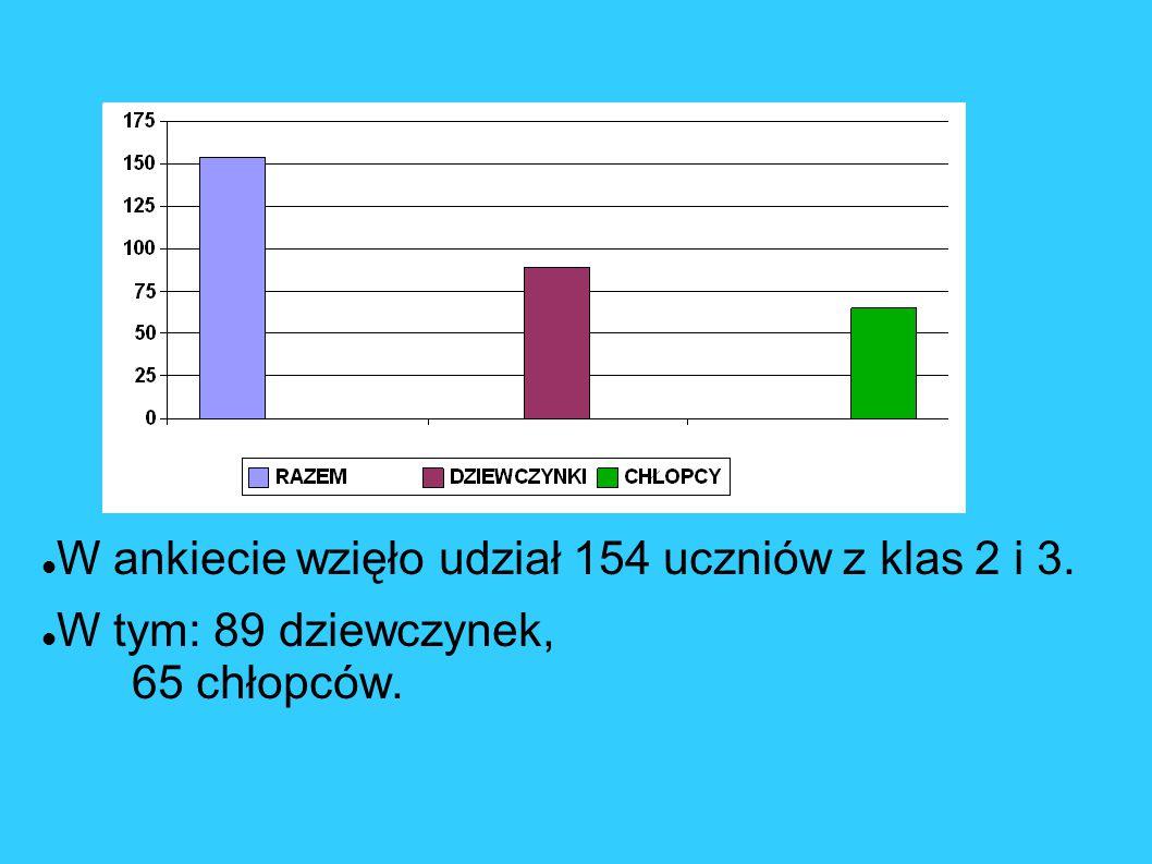 W ankiecie wzięło udział 154 uczniów z klas 2 i 3.