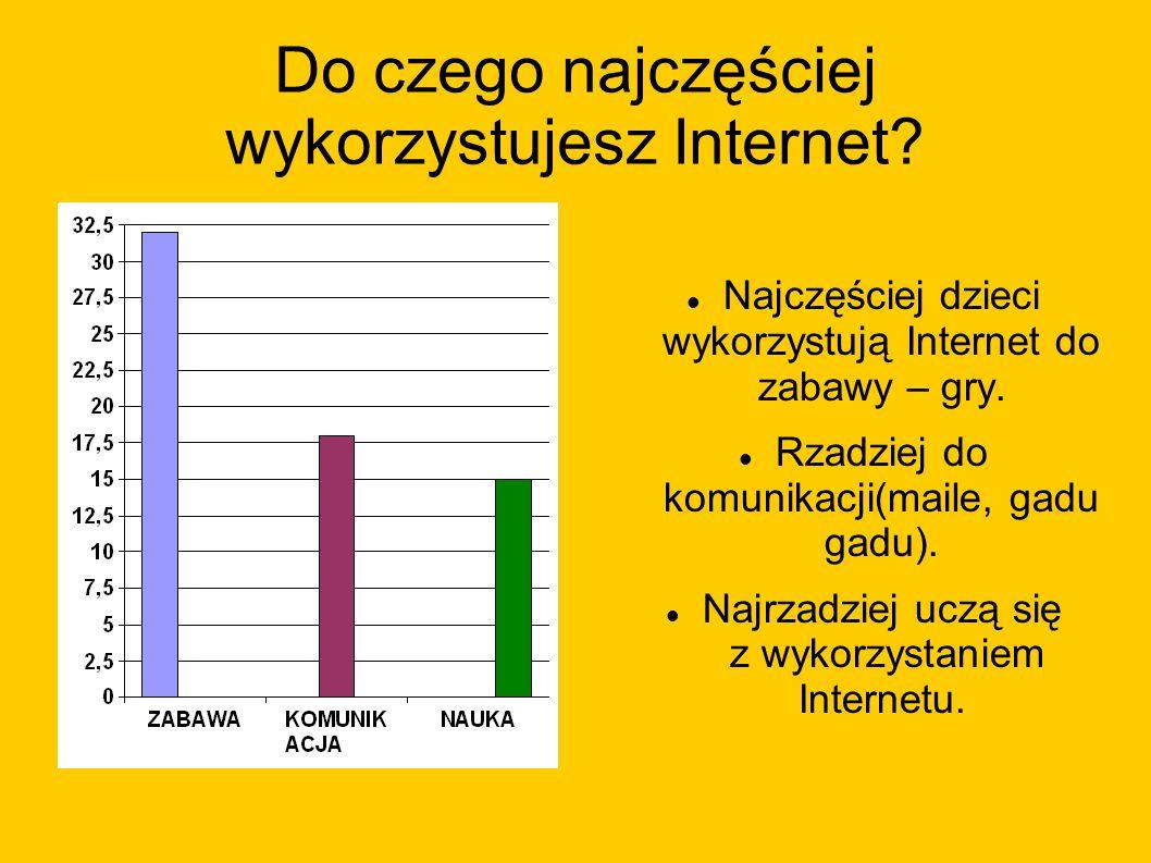 Do czego najczęściej wykorzystujesz Internet