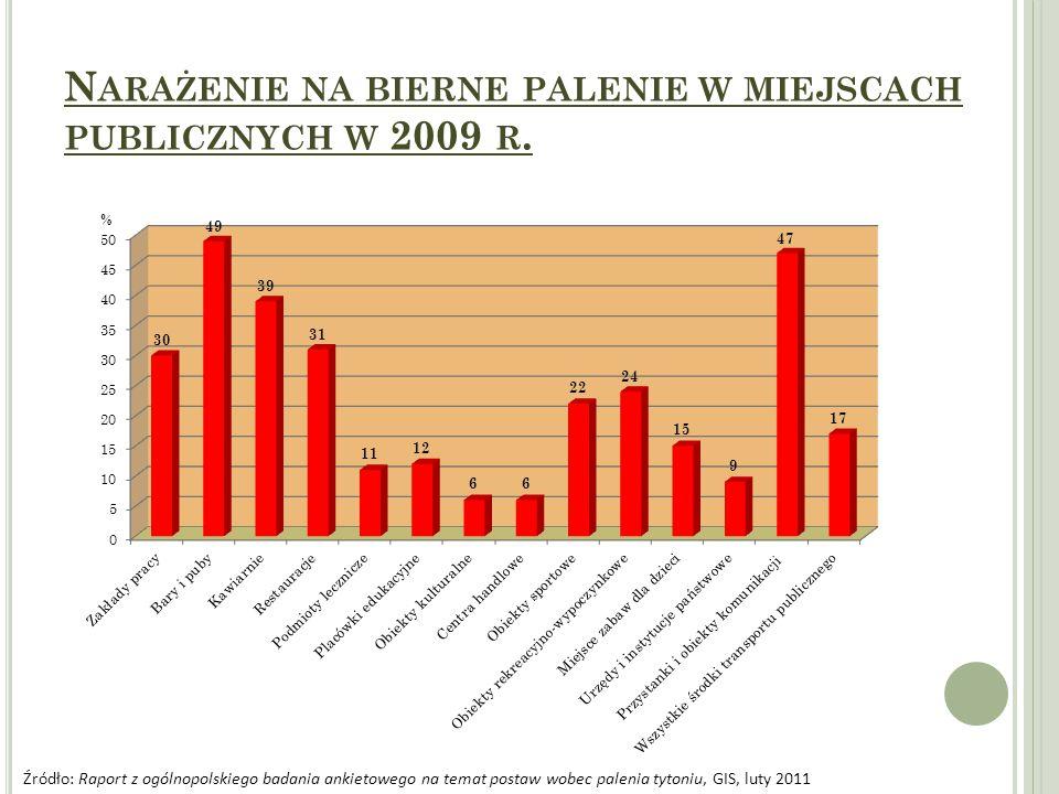 Narażenie na bierne palenie w miejscach publicznych w 2009 r.