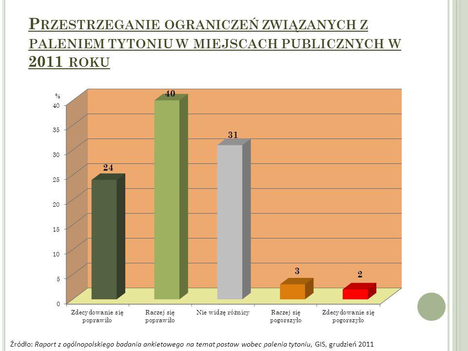 Przestrzeganie ograniczeń związanych z paleniem tytoniu w miejscach publicznych w 2011 roku