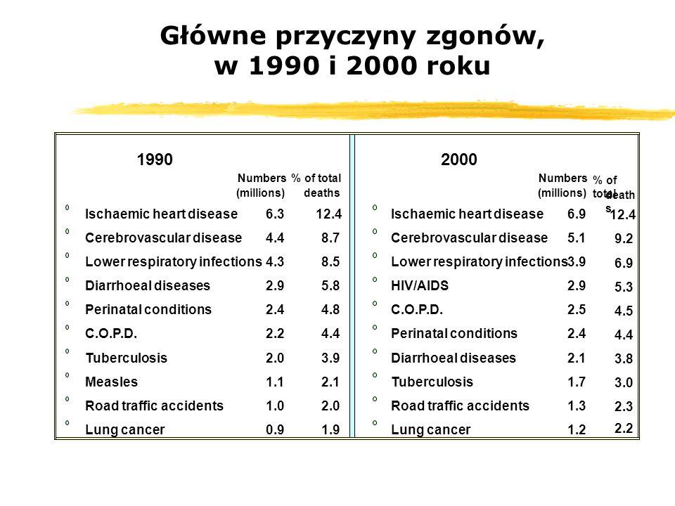 Główne przyczyny zgonów, w 1990 i 2000 roku