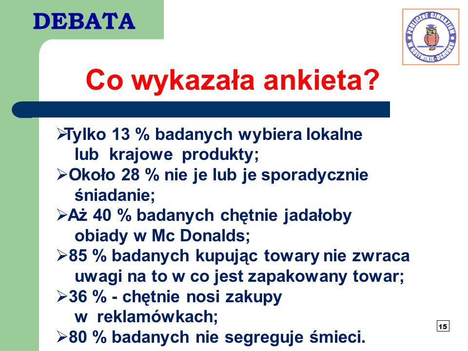 DEBATA Co wykazała ankieta