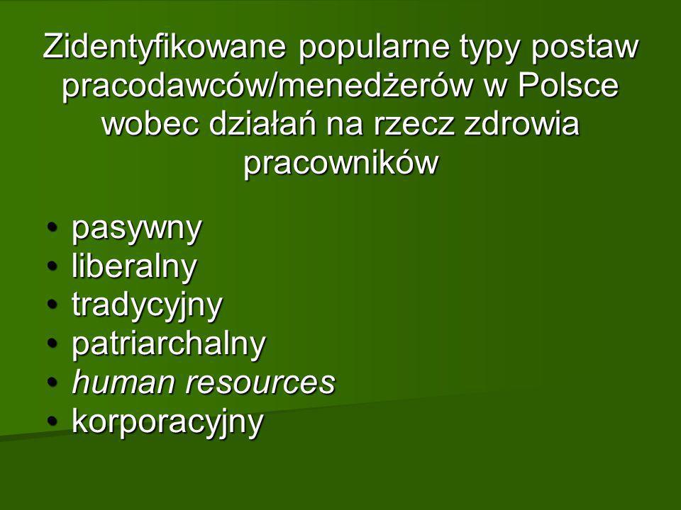 Zidentyfikowane popularne typy postaw pracodawców/menedżerów w Polsce wobec działań na rzecz zdrowia pracowników