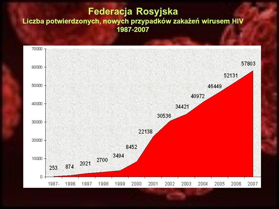 Federacja Rosyjska Liczba potwierdzonych, nowych przypadków zakażeń wirusem HIV 1987-2007