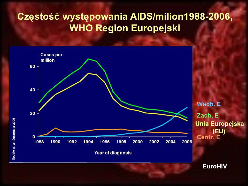 Częstość występowania AIDS/milion1988-2006, WHO Region Europejski