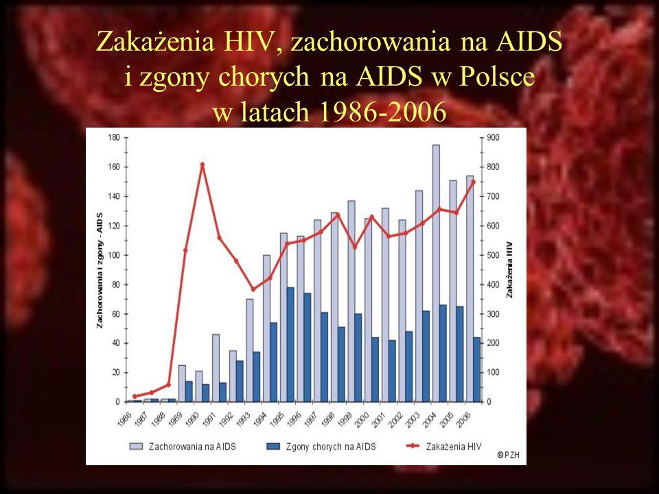 Zakażenia HIV, zachorowania na AIDS i zgony chorych na AIDS w Polsce w latach 1986-2006