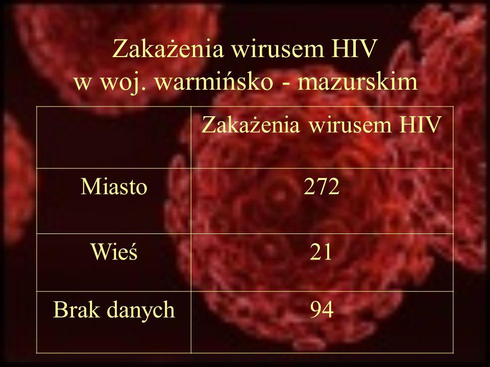 Zakażenia wirusem HIV w woj. warmińsko - mazurskim