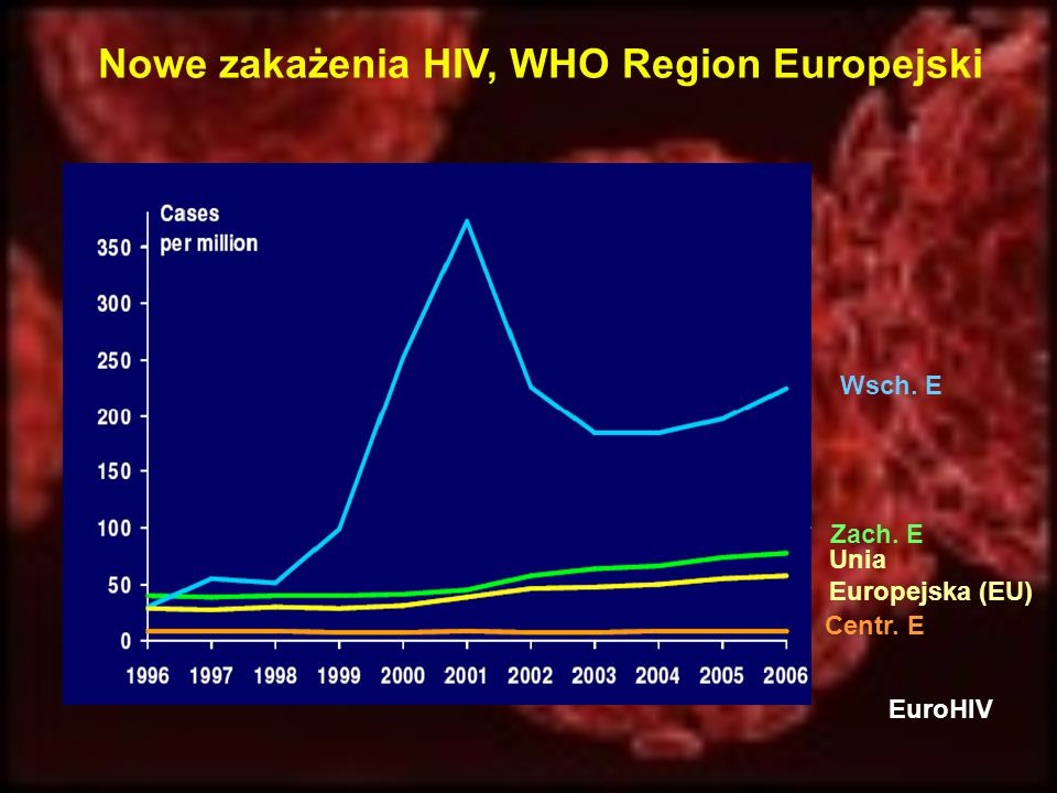 Nowe zakażenia HIV, WHO Region Europejski