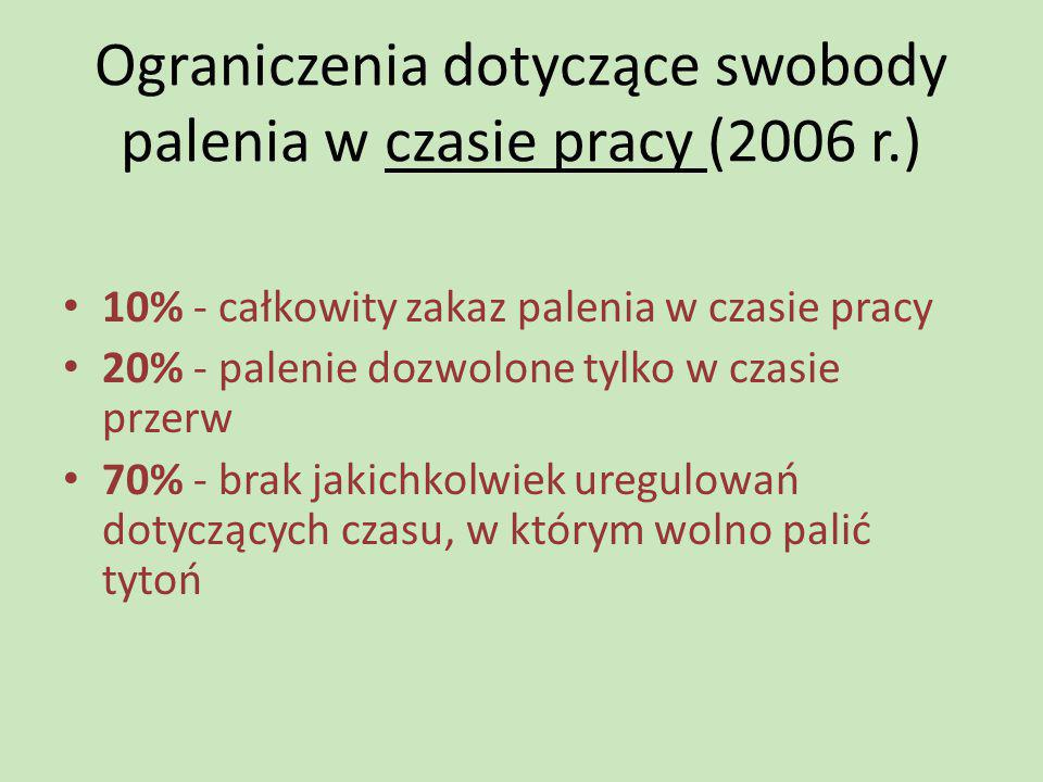 Ograniczenia dotyczące swobody palenia w czasie pracy (2006 r.)