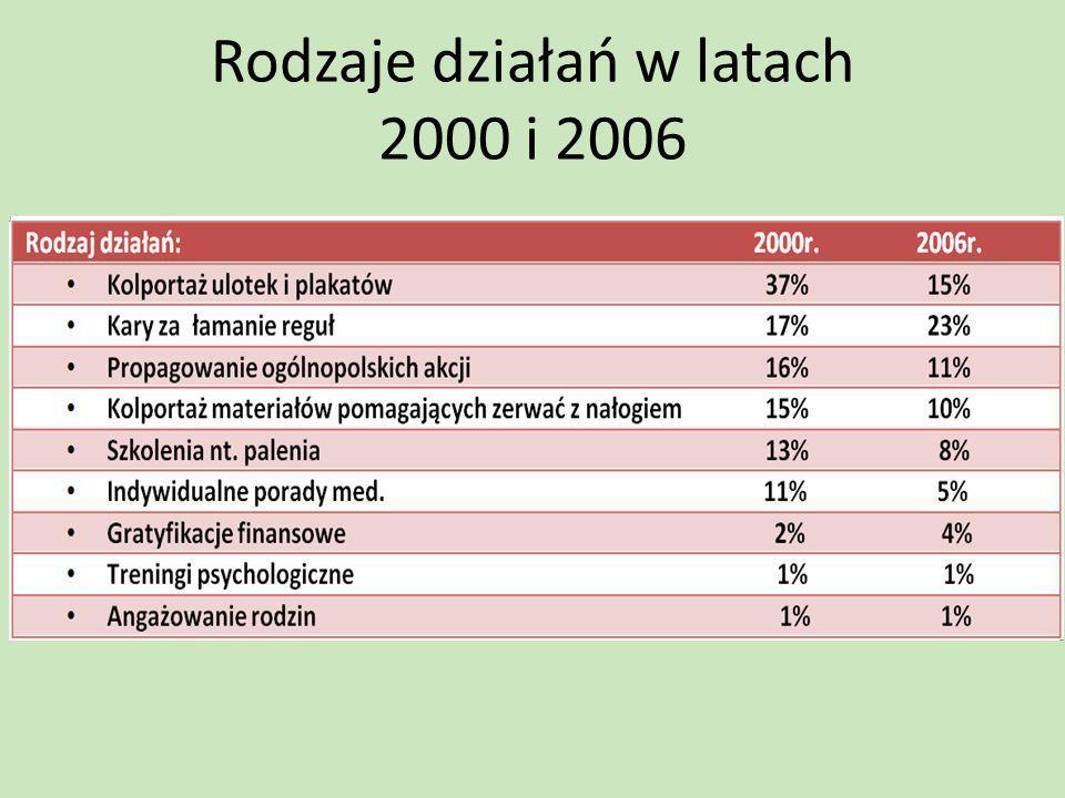 Rodzaje działań w latach 2000 i 2006