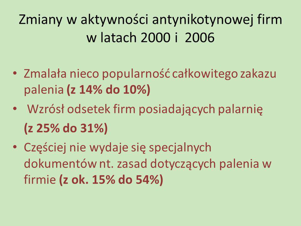Zmiany w aktywności antynikotynowej firm w latach 2000 i 2006