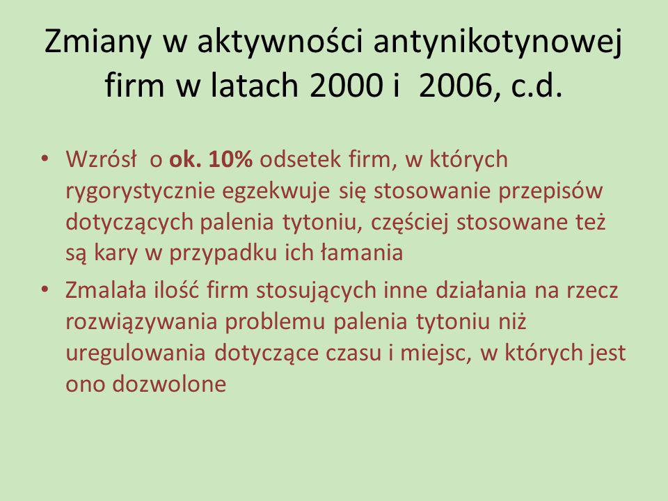 Zmiany w aktywności antynikotynowej firm w latach 2000 i 2006, c.d.