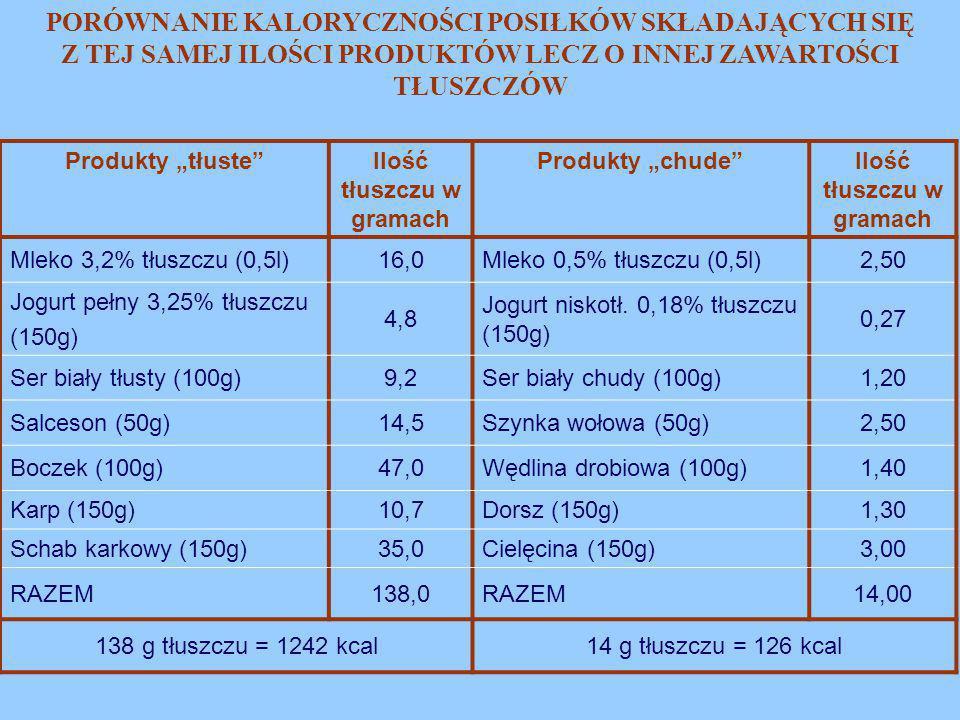 Ilość tłuszczu w gramach