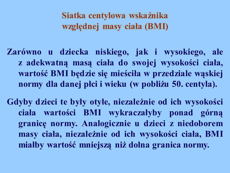 Siatka centylowa wskaźnika względnej masy ciała (BMI)