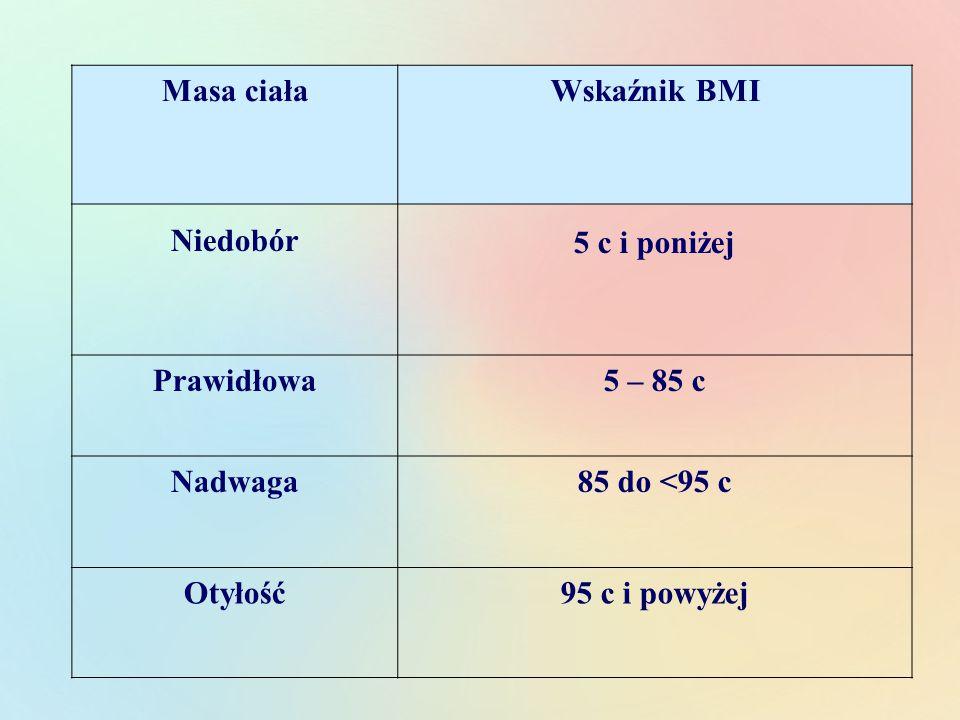 Masa ciała Wskaźnik BMI. Niedobór. 5 c i poniżej. Prawidłowa. 5 – 85 c. Nadwaga. 85 do <95 c.