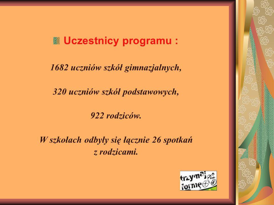Uczestnicy programu : 1682 uczniów szkół gimnazjalnych,