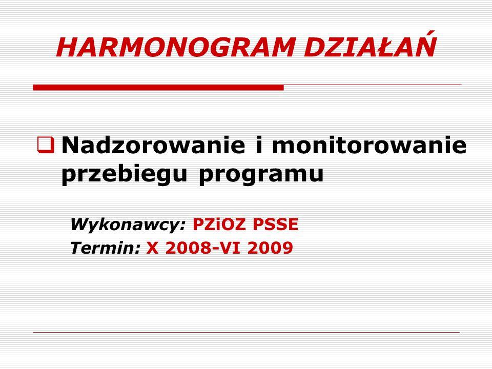 HARMONOGRAM DZIAŁAŃ Nadzorowanie i monitorowanie przebiegu programu