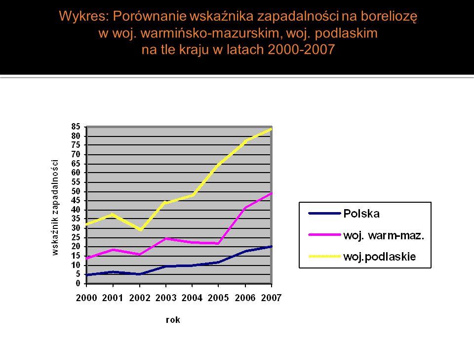 Wykres: Porównanie wskaźnika zapadalności na boreliozę w woj
