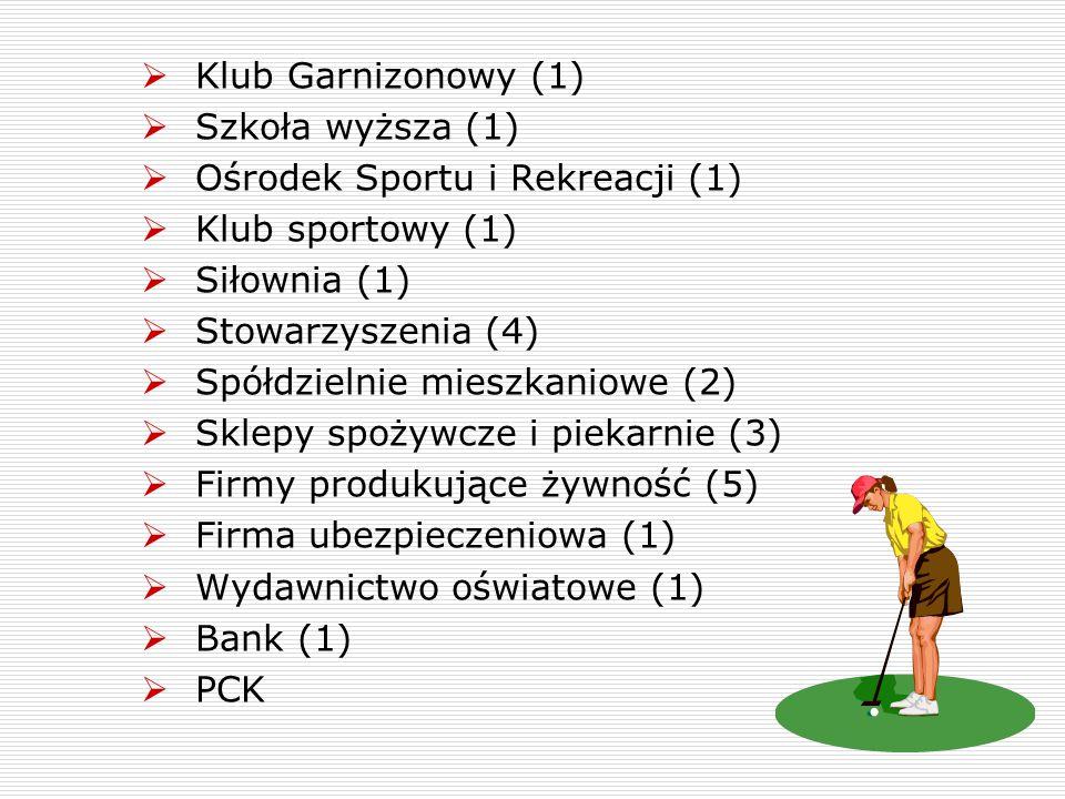 Klub Garnizonowy (1) Szkoła wyższa (1) Ośrodek Sportu i Rekreacji (1) Klub sportowy (1) Siłownia (1)