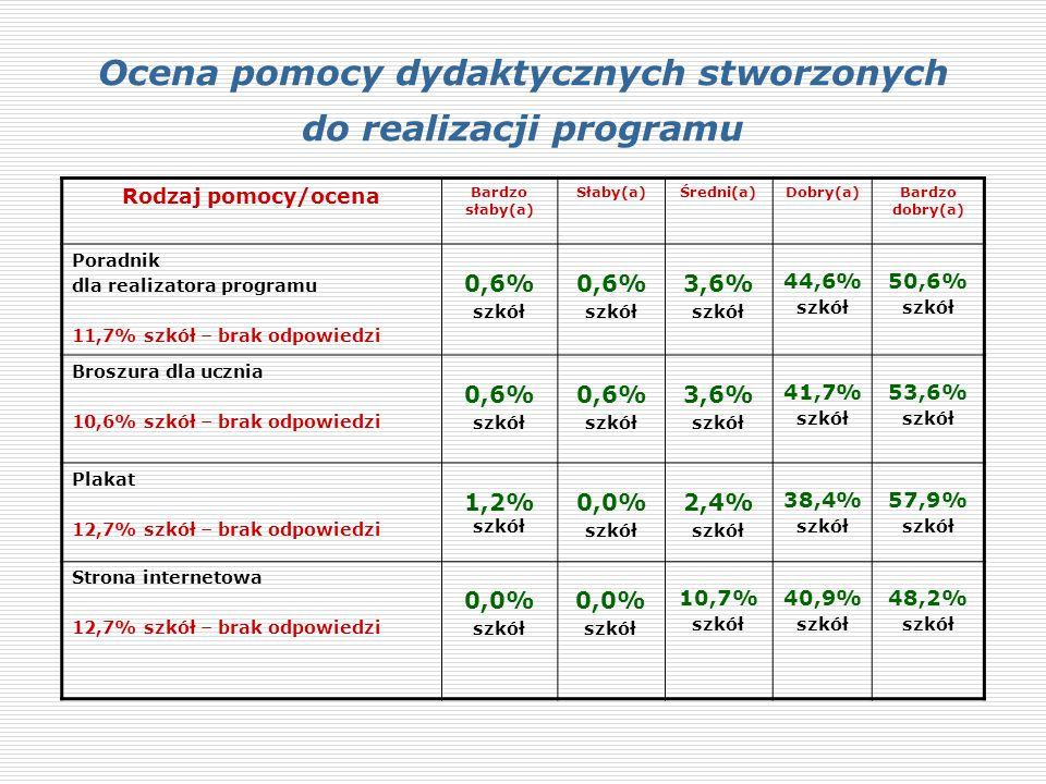 Ocena pomocy dydaktycznych stworzonych do realizacji programu