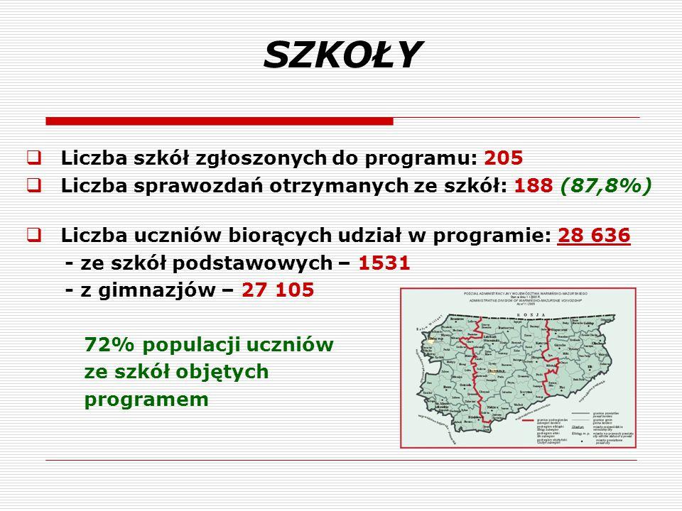 SZKOŁY Liczba szkół zgłoszonych do programu: 205