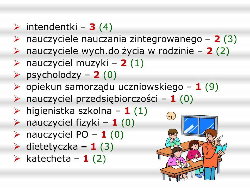 intendentki – 3 (4) nauczyciele nauczania zintegrowanego – 2 (3) nauczyciele wych.do życia w rodzinie – 2 (2)