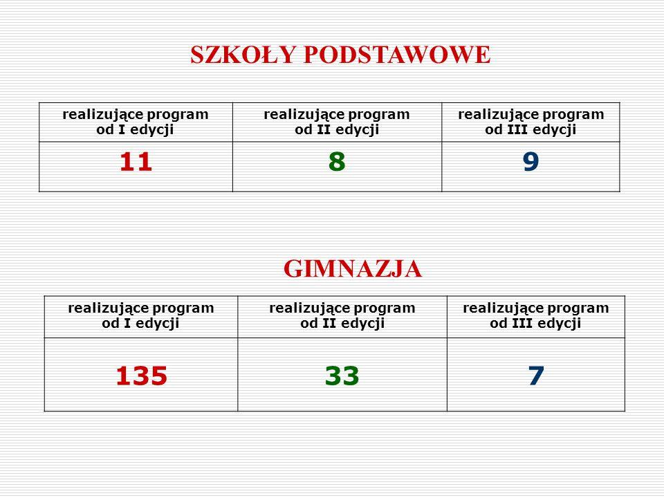 SZKOŁY PODSTAWOWE 11 8 9 GIMNAZJA 135 33 7 realizujące program