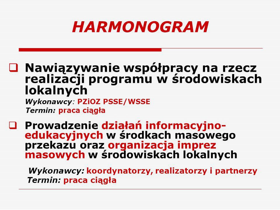 HARMONOGRAM Nawiązywanie współpracy na rzecz realizacji programu w środowiskach lokalnych. Wykonawcy: PZiOZ PSSE/WSSE.