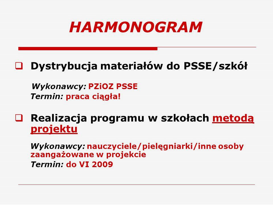 HARMONOGRAM Dystrybucja materiałów do PSSE/szkół
