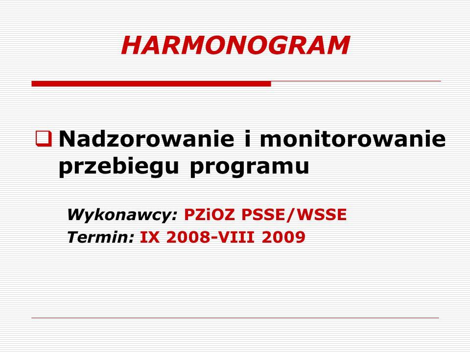 HARMONOGRAM Nadzorowanie i monitorowanie przebiegu programu