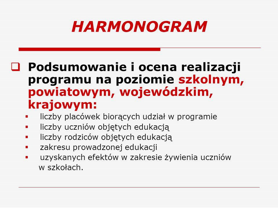 HARMONOGRAM Podsumowanie i ocena realizacji programu na poziomie szkolnym, powiatowym, wojewódzkim, krajowym:
