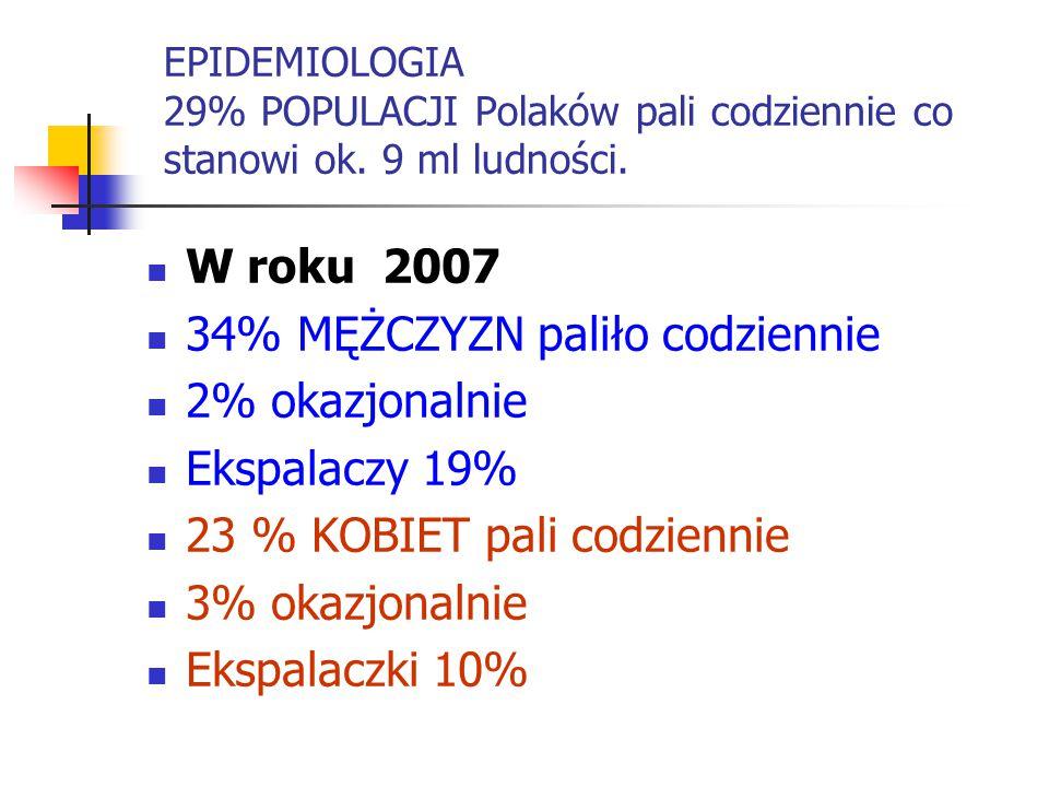 EPIDEMIOLOGIA 29% POPULACJI Polaków pali codziennie co stanowi ok