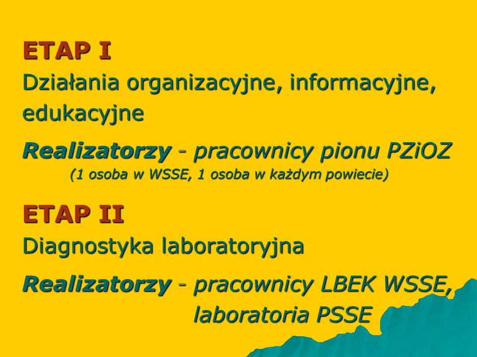 ETAP I ETAP II Działania organizacyjne, informacyjne, edukacyjne