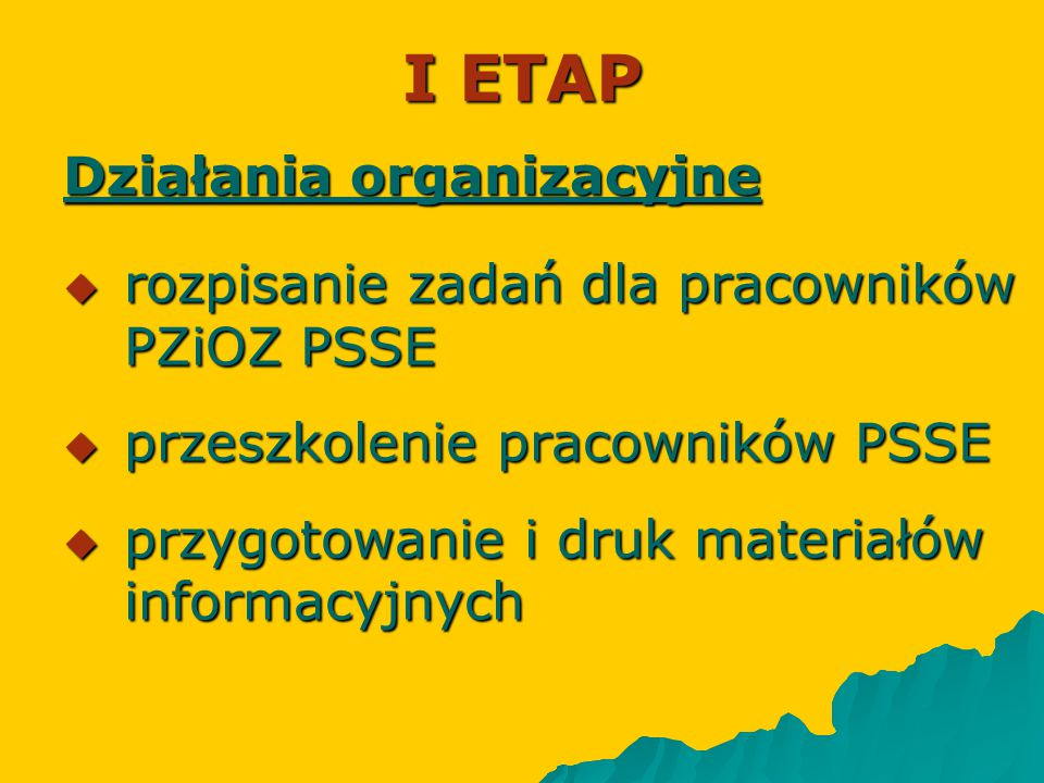 I ETAP Działania organizacyjne