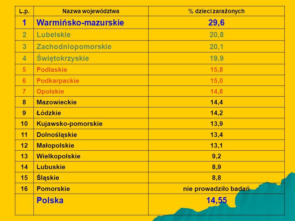 1 Warmińsko-mazurskie 29,6 Polska 14,55 2 Lubelskie 20,8 3
