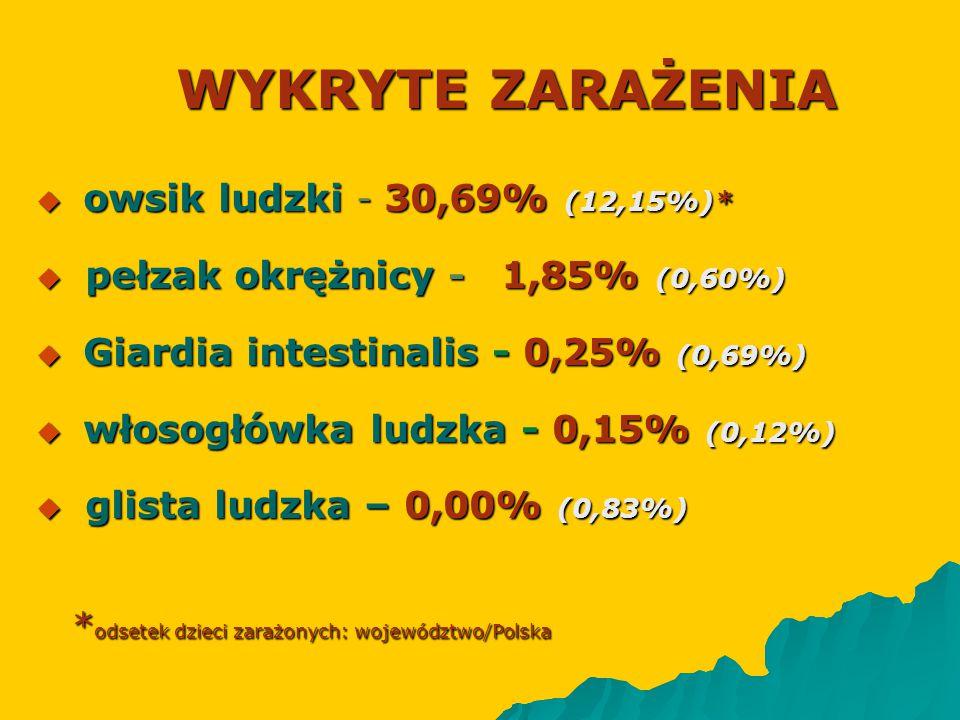 WYKRYTE ZARAŻENIA owsik ludzki - 30,69% (12,15%)*