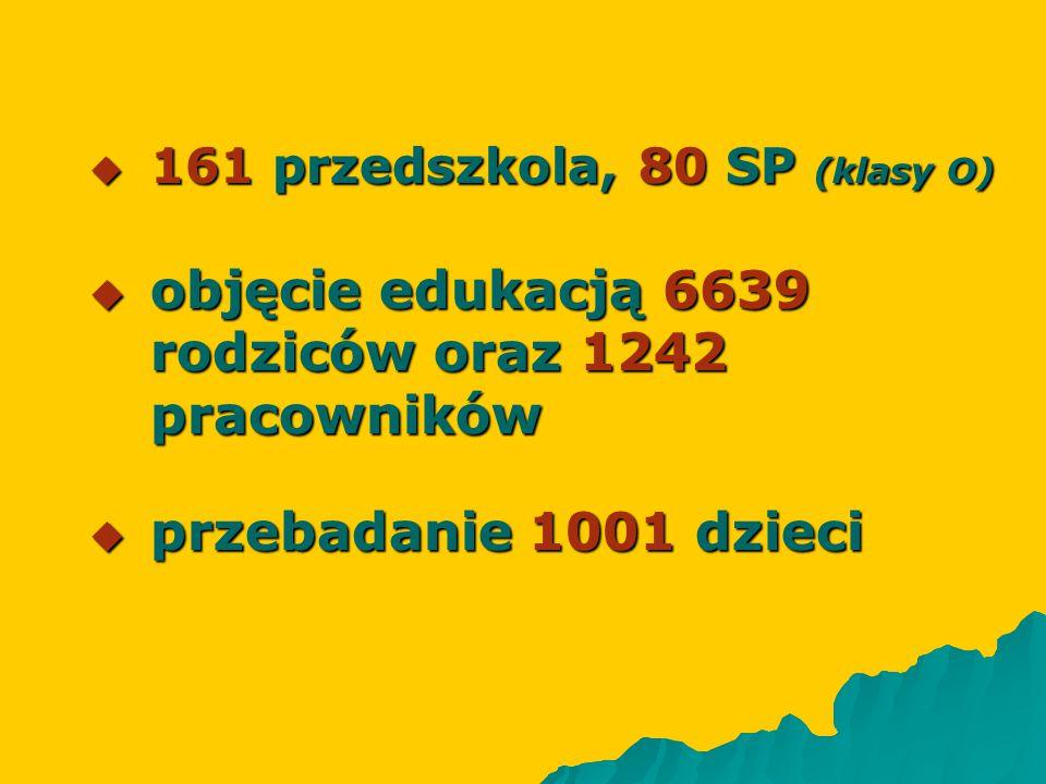 objęcie edukacją 6639 rodziców oraz 1242 pracowników