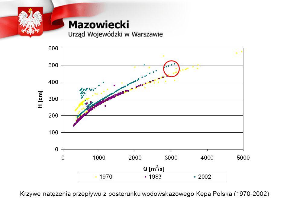 Krzywe natężenia przepływu z posterunku wodowskazowego Kępa Polska (1970-2002)