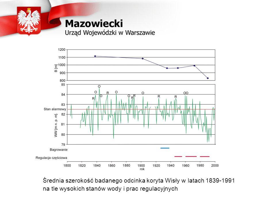 Średnia szerokość badanego odcinka koryta Wisły w latach 1839-1991 na tle wysokich stanów wody i prac regulacyjnych