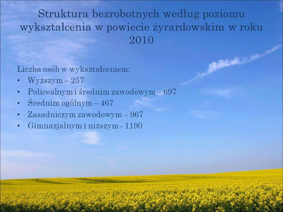 Struktura bezrobotnych według poziomu wykształcenia w powiecie żyrardowskim w roku 2010