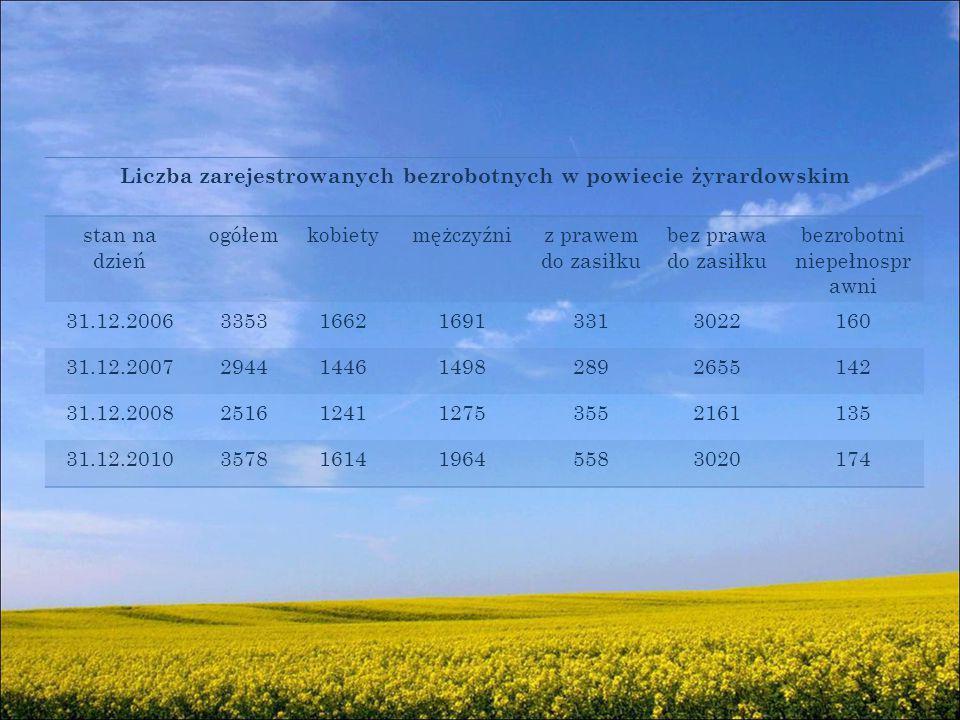 Liczba zarejestrowanych bezrobotnych w powiecie żyrardowskim