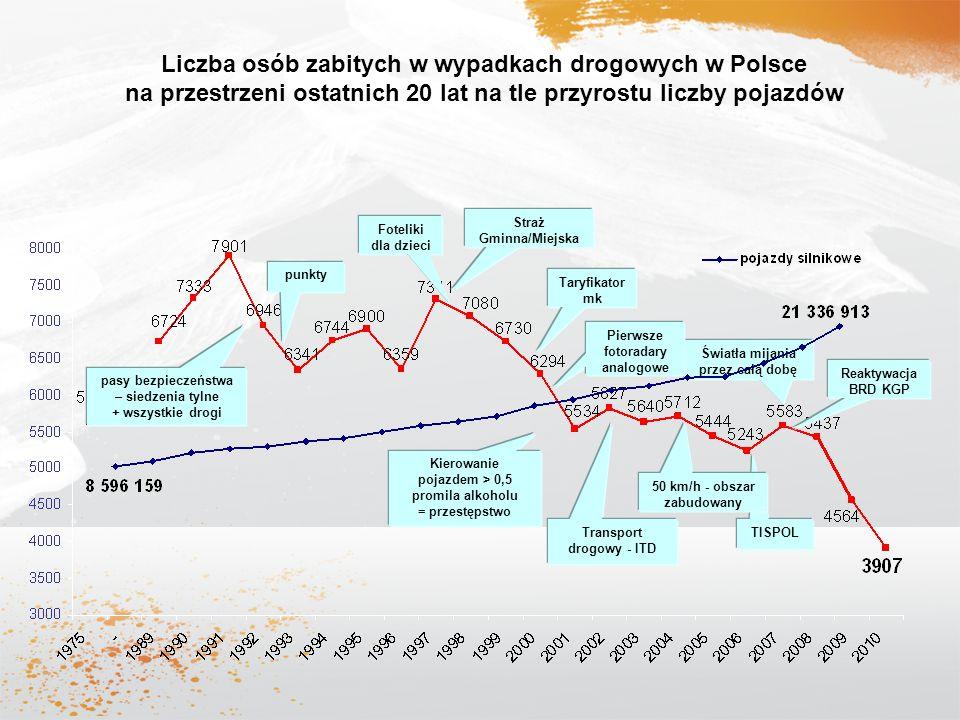 Liczba osób zabitych w wypadkach drogowych w Polsce na przestrzeni ostatnich 20 lat na tle przyrostu liczby pojazdów