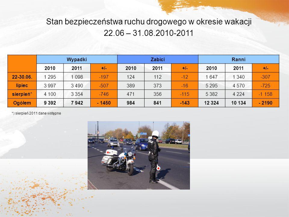 Stan bezpieczeństwa ruchu drogowego w okresie wakacji