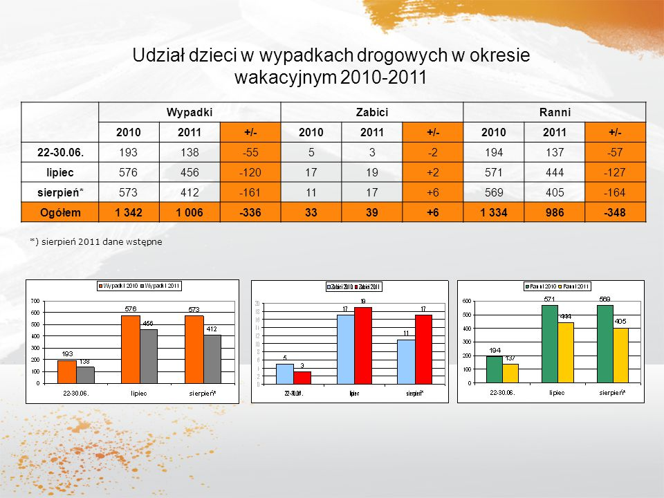 Udział dzieci w wypadkach drogowych w okresie wakacyjnym 2010-2011
